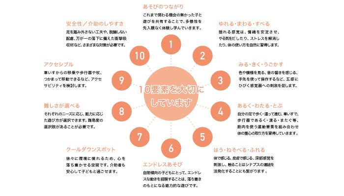 3-Inclusive-playground-kotobuki_インクルーシブプレイグラウンド-コトブキ_10の要素.jpg